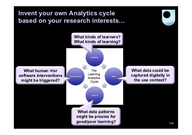 Invent your own Analytics cyclebased on your research interests…                         What kinds of learners?          ...