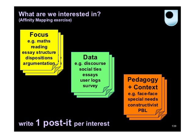 What are we interested in?(Affinity Mapping exercise)     Focus     Subject      Subject    e.g. maths     e.g. maths     ...