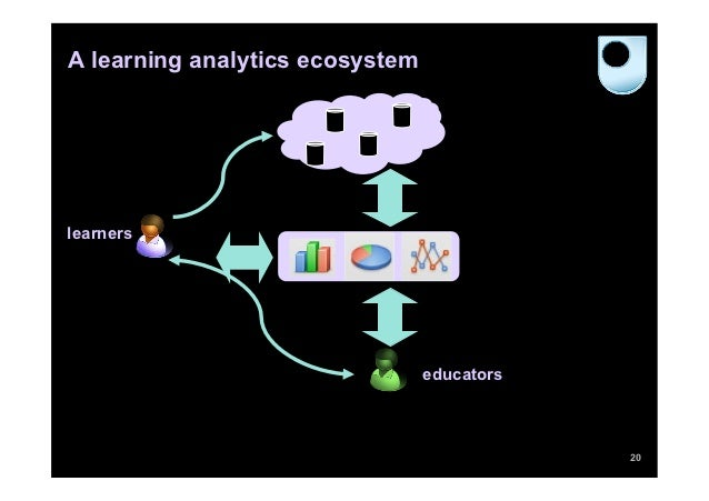 A learning analytics ecosystemlearners                                 educators                                          ...