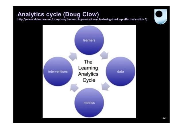 Analytics cycle (Doug Clow)                                                                                               ...