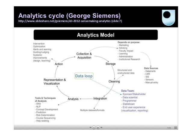 "Analytics cycle (George Siemens)                                                                                     h""p..."