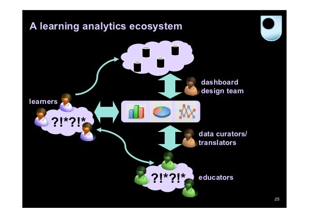 A learning analytics ecosystem                                 dashboard                                 design teamlearne...