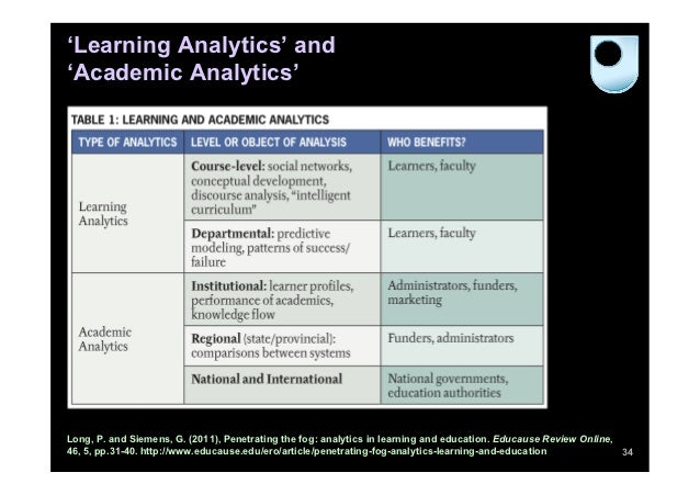 'Learning Analytics' and'Academic Analytics'Long, P. and Siemens, G. (2011), Penetrating the fog: analytics in learning an...
