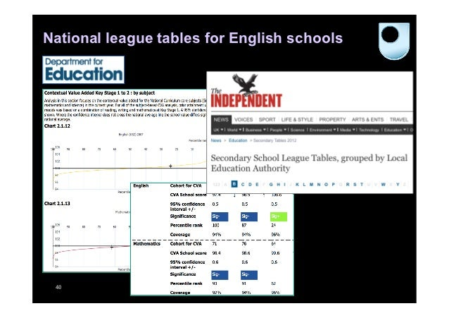 National league tables for English schools 40