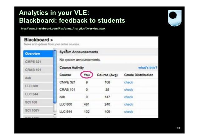 Analytics in your VLE:Blackboard: feedback to studentshttp://www.blackboard.com/Platforms/Analytics/Overview.aspx         ...