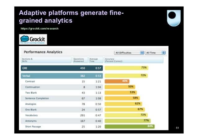 Adaptive platforms generate fine-grained analyticshttps://grockit.com/research                                    51