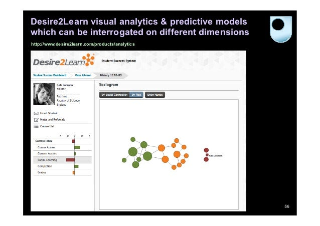 Desire2Learn visual analytics & predictive modelswhich can be interrogated on different dimensionshttp://www.desire2learn....