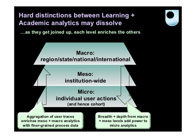 Hard distinctions between Learning +Academic analytics may dissolve…as they get joined up, each level enriches the others ...