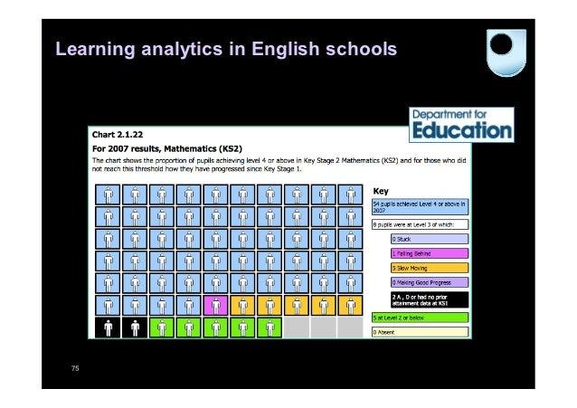 Learning analytics in English schools 75