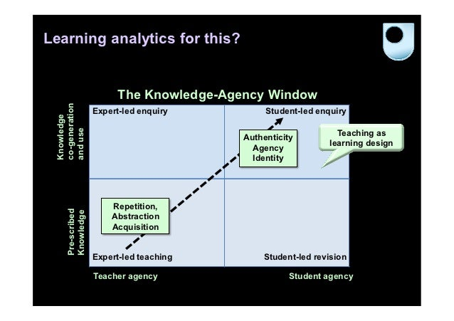 Learning analytics for this?                         The Knowledge-Agency Window co-generation                   Expert-le...