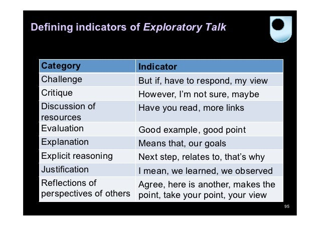 Defining indicators of Exploratory Talk  Category               Indicator  Challenge              But if, have to respond,...