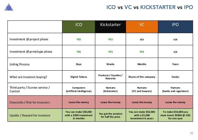 Return ico vs ipo