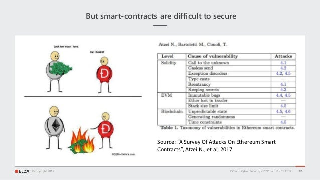 """©copyright 2017 But smart-contracts are difficult to secure ICO and Cyber Security - ICOChain 2 - 01.11.17 12 Source: """"A S..."""