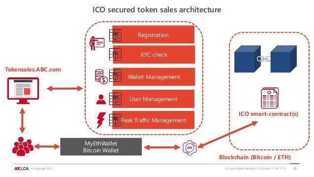 ©copyright 2017 ICO secured token sales architecture 15 Registration KYC check Wallet Management User Management Peak Traf...