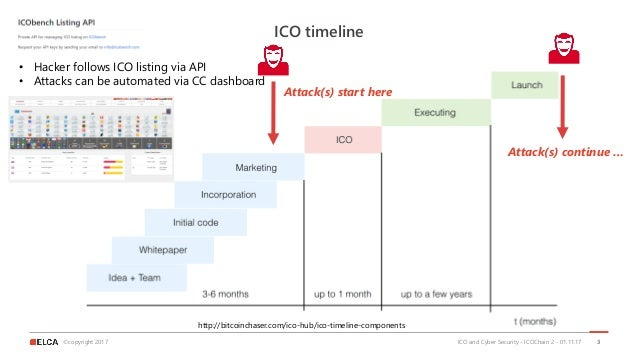 ©copyright 2017 ICO timeline ICO and Cyber Security - ICOChain 2 - 01.11.17 3 • Hacker follows ICO listing via API • Attac...