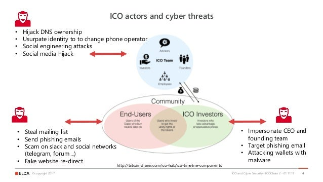 ©copyright 2017 ICO actors and cyber threats ICO and Cyber Security - ICOChain 2 - 01.11.17 4 • Hijack DNS ownership • Usu...