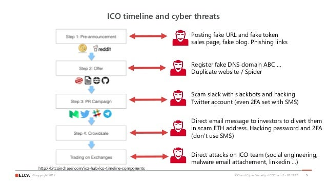 ©copyright 2017 ICO timeline and cyber threats ICO and Cyber Security - ICOChain 2 - 01.11.17 5 Posting fake URL and fake ...