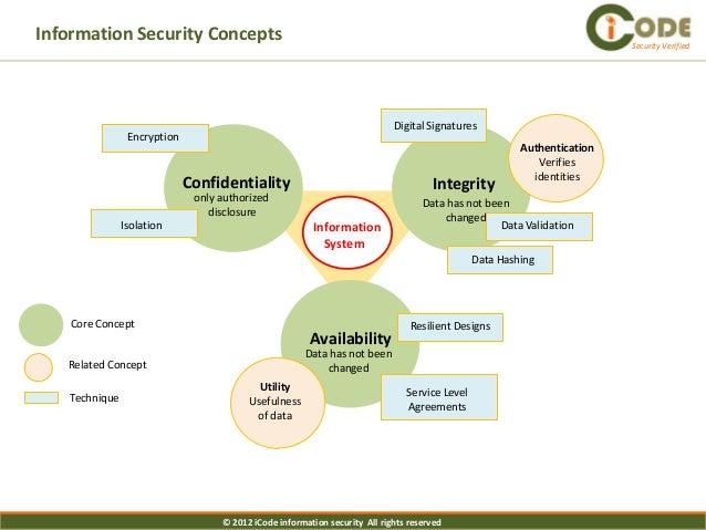 iCode Security Architecture Framework