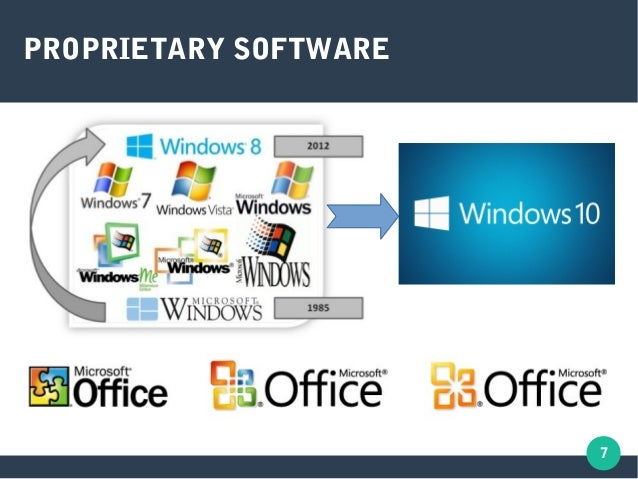 Difference between open source and proprietary software | open.