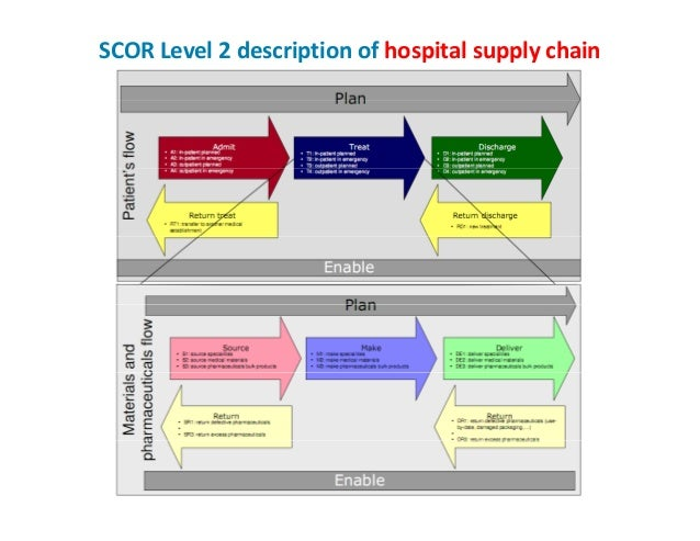 supply chain management models pdf