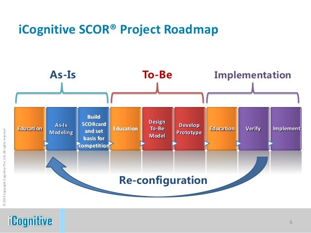 strategy mapping with Icognitive Scor Model Icognitive Methodology on Presentation Customer Acquisition besides Digital Healthcare Detailed Presentation Pdf additionally Tournament Elimination Brackets 16 Teams in addition Multi Region Support for Heat likewise News Mrap Road Map.