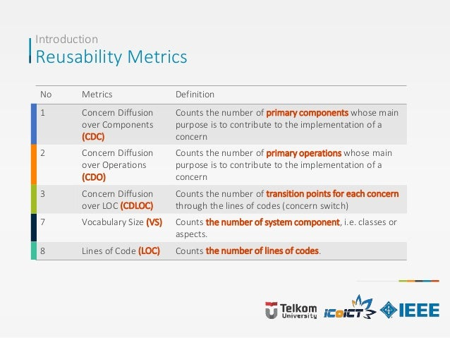Introduction Reusability Metrics No Metrics Definition 1 Concern Diffusion over Components (CDC) Counts the number of prim...