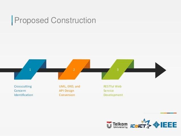 Proposed Construction 1 2 3 Crosscutting Concern Identification UML, ERD, and API Design Conversion RESTful Web Service De...