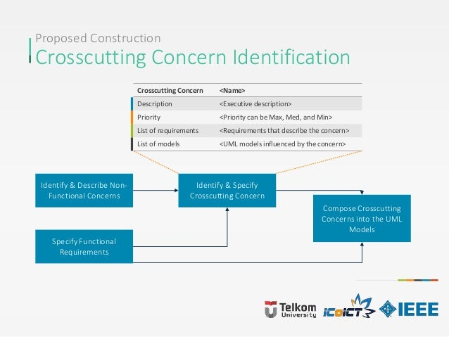 Proposed Construction Crosscutting Concern Identification Identify & Describe Non- Functional Concerns Specify Functional ...