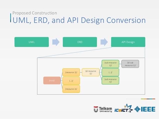 Proposed Construction UML, ERD, and API Design Conversion UML ERD API Design {root}/ {resource 1}/ {…}/ {resource n}/ {id ...