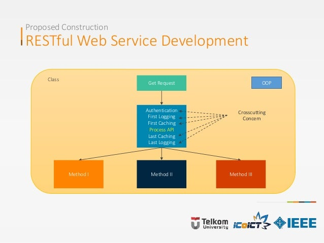 Proposed Construction RESTful Web Service Development OOPGet Request Authentication First Logging First Caching Process AP...