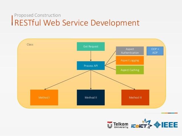 Proposed Construction RESTful Web Service Development OOP + AOP Get Request Process API Method I Method II Method III Clas...