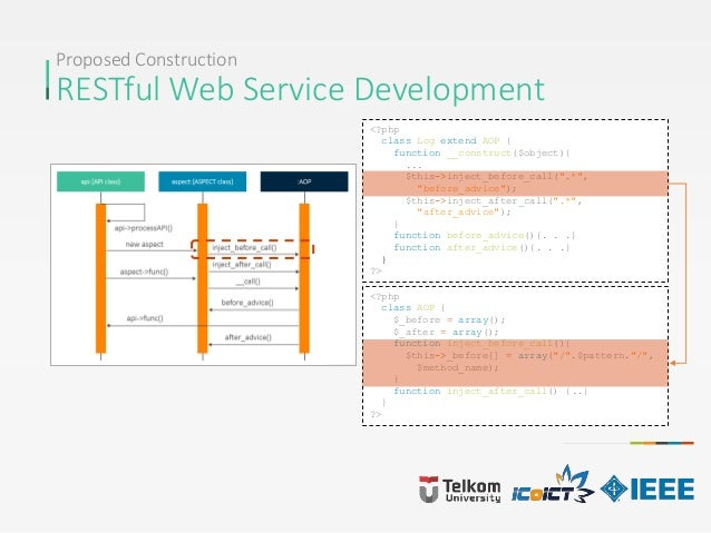 Proposed Construction RESTful Web Service Development <?php class Log extend AOP { function __construct($object){ ... $thi...