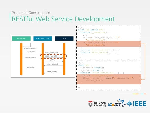 Proposed Construction RESTful Web Service Development <?php class Log extend AOP { function __construct() { ... $this->inj...