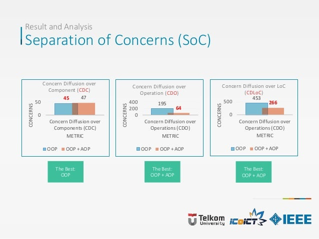 Result and Analysis Separation of Concerns (SoC) The Best: OOP 45 47 0 50 Concern Diffusion over Components (CDC) CONCERNS...
