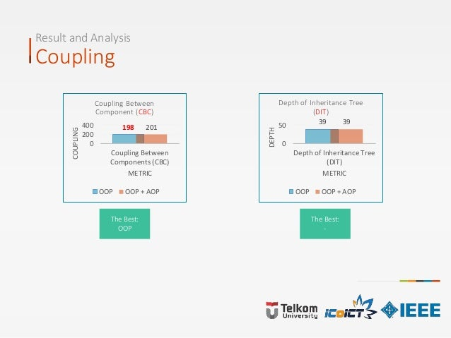 Result and Analysis Coupling The Best: OOP 198 201 0 200 400 Coupling Between Components (CBC) COUPLING METRIC Coupling Be...