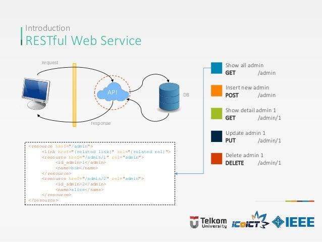 Introduction RESTful Web Service Show all admin GET /admin Insert new admin POST /admin Show detail admin 1 GET /admin/1 U...