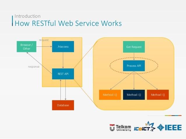 Introduction How RESTful Web Service Works Browser / Other .htaccess REST API Get Request Process API Method I () Database...