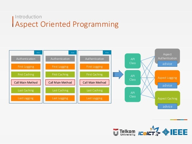 Introduction Aspect Oriented Programming Authentication First Logging First Caching Call Main Method Last Caching Last Log...