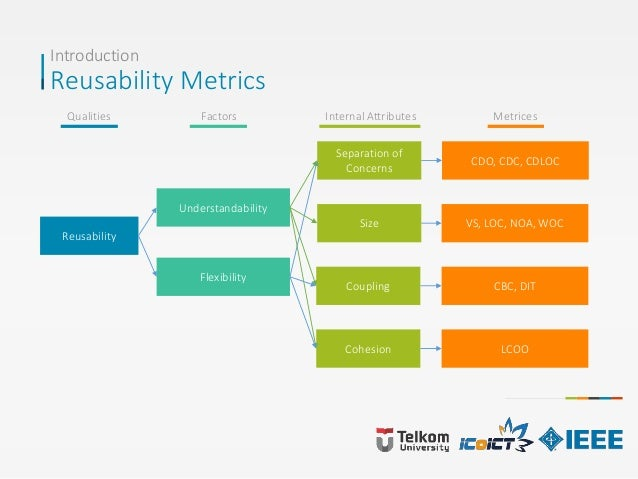 Introduction Reusability Metrics Reusability Understandability Flexibility Separation of Concerns Size Coupling Cohesion C...