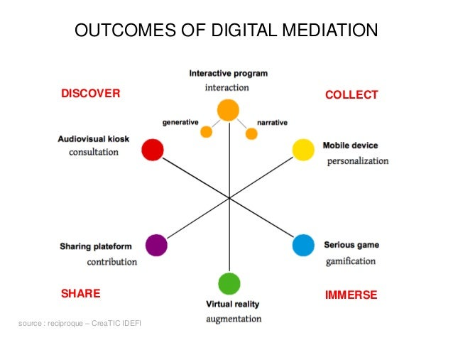 OUTCOMES OF DIGITAL MEDIATION source : reciproque – CreaTIC IDEFI DISCOVER COLLECT IMMERSESHARE