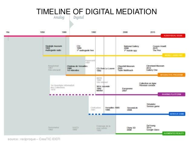 TIMELINE OF DIGITAL MEDIATION source : reciproque – CreaTIC IDEFI
