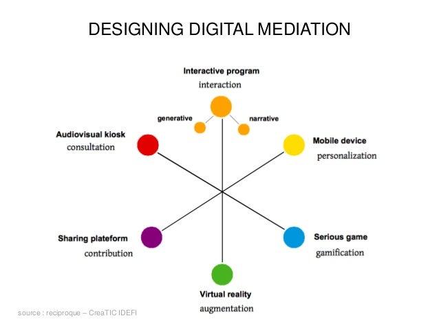 DESIGNING DIGITAL MEDIATION source : reciproque – CreaTIC IDEFI