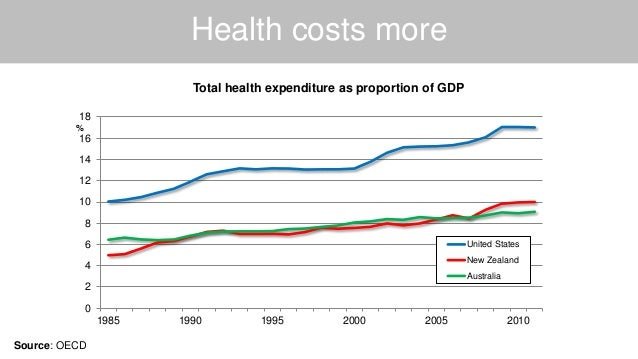 Health costs more Source: OECD 0 2 4 6 8 10 12 14 16 18 1985 1990 1995 2000 2005 2010 % Total health expenditure as propor...