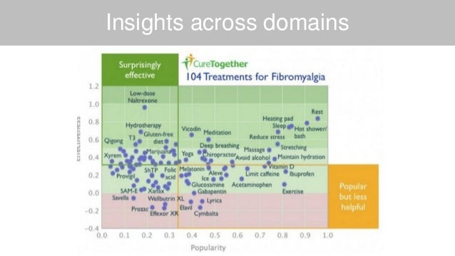 Insights across domains