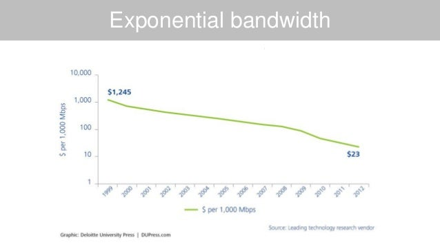 Exponential bandwidth