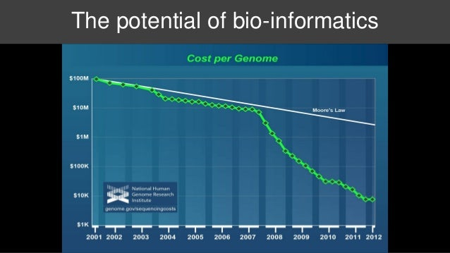The potential of bio-informatics