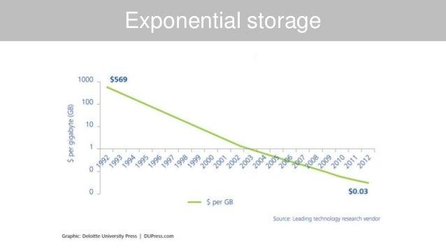 Exponential storage