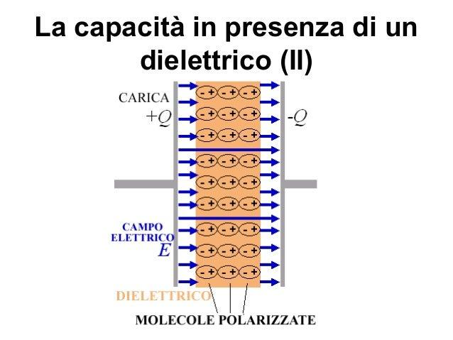condensatore con dielettrico