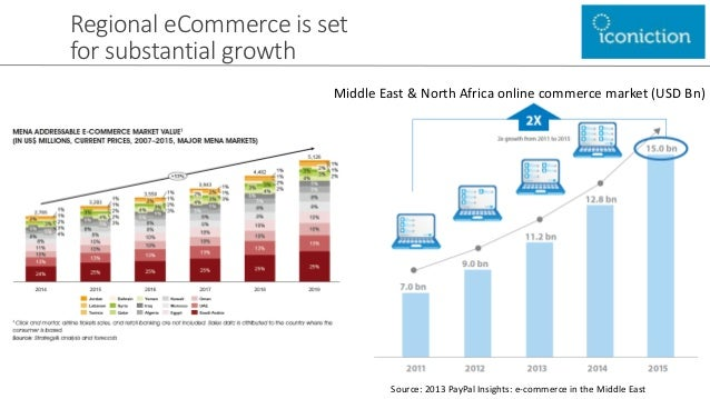 e commerce in east africa As the middle east e-commerce market grows, what are the opportunities for  latin america and the middle east & africa will embrace e-commerce which will result in.