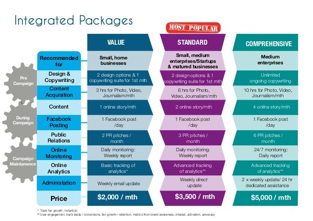 ICON Integrated Marketing Packages